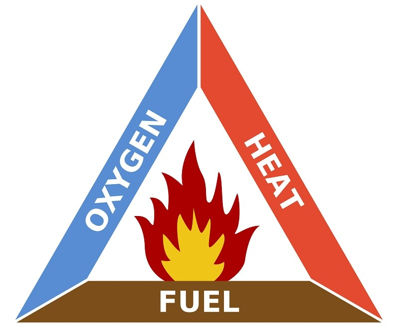 Combustion Triangle Diagram