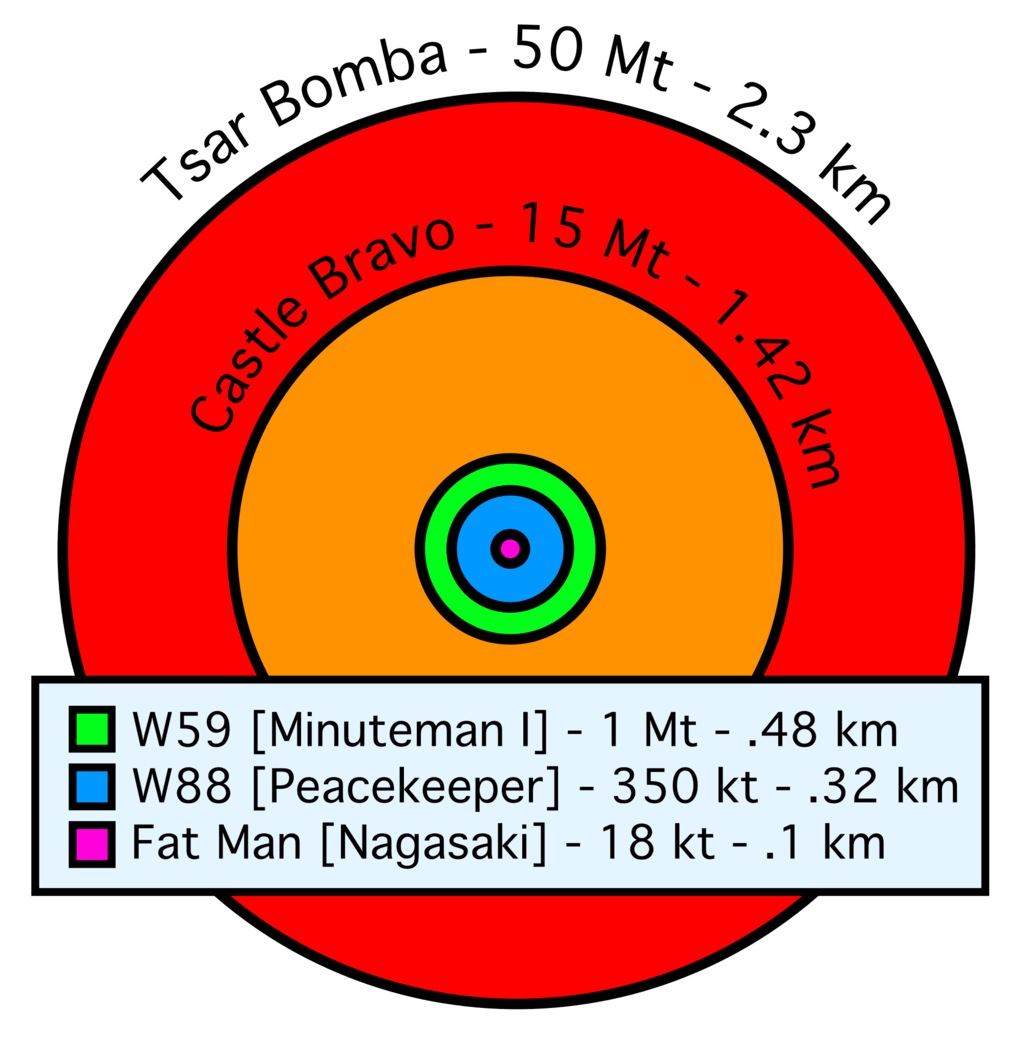 survive nuclear fallout- immediate blast zones of nuclear bombs
