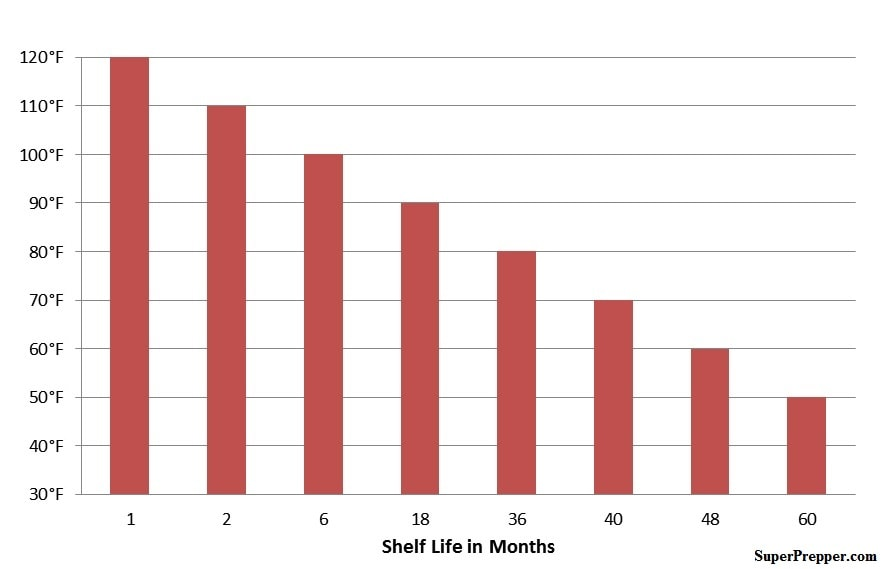 MRE Shelf Life in Relation to Storage Temperature